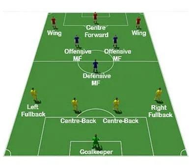 足球培训矩阵