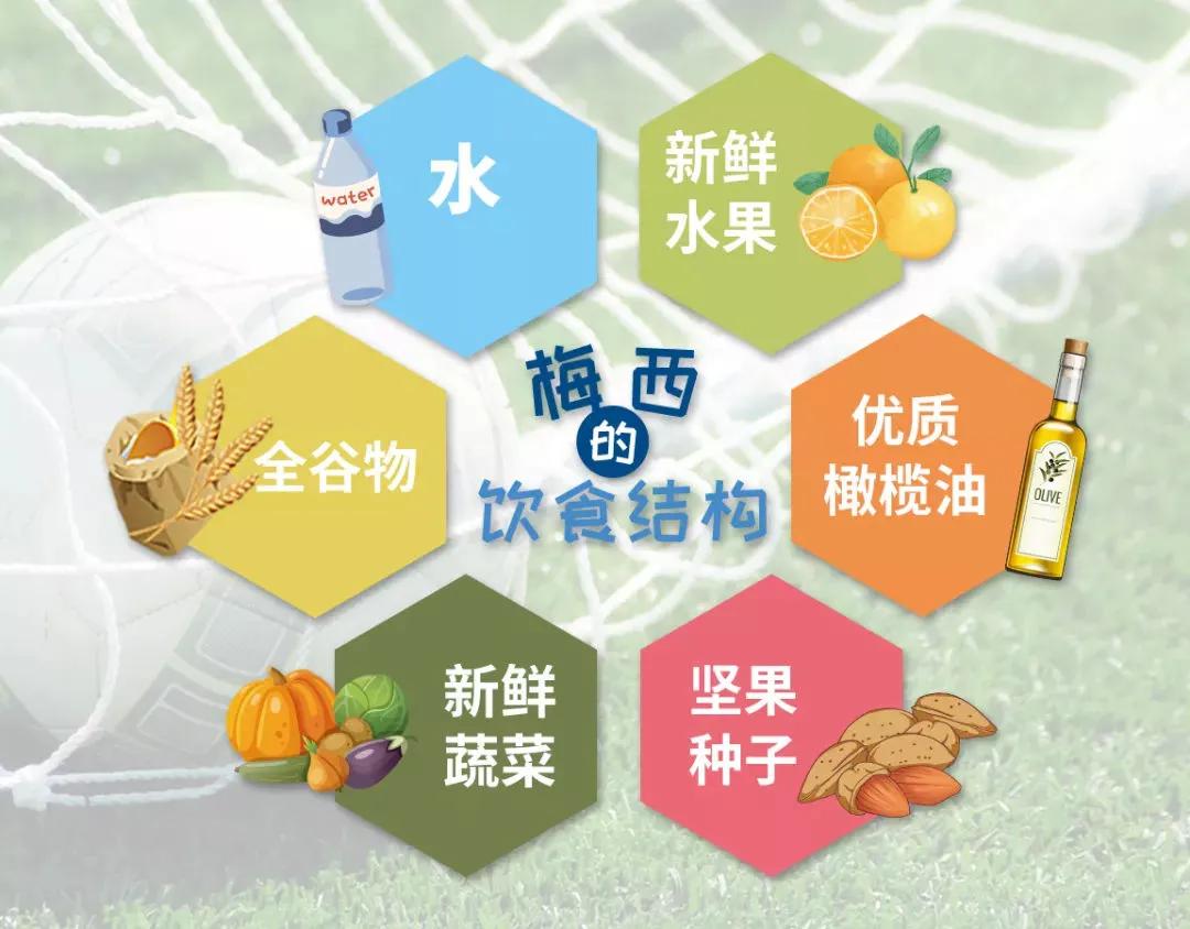 深圳王之者足球:足球科普【足球运动员应不应该吃整个鸡蛋?】