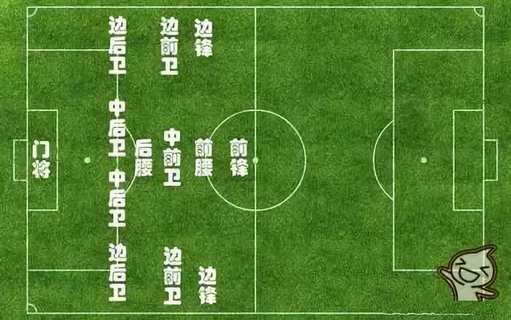 【深圳王之者足球培训】足球小白踢球前必须要知道的足球规则。