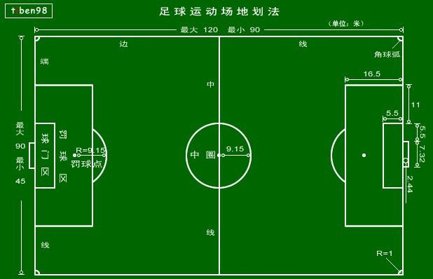 足球规则之《比赛场地》